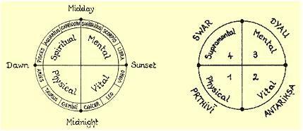 Aurobindo Chart